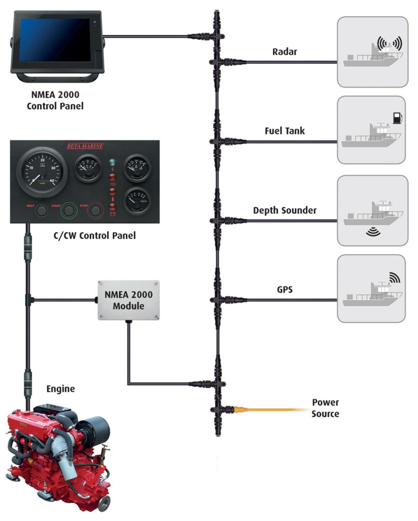 Beta Marine USA - marine diesel propulsion engine - NMEA control panel module