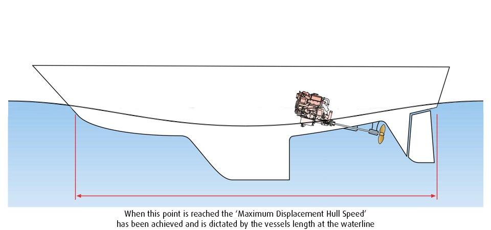 Beta Marine USA - marine diesel propulsion engines - maximum displacement hull speed