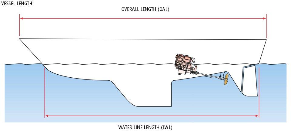 Beta Marine USA - marine diesel propulsion engines - displacement hull waterline length